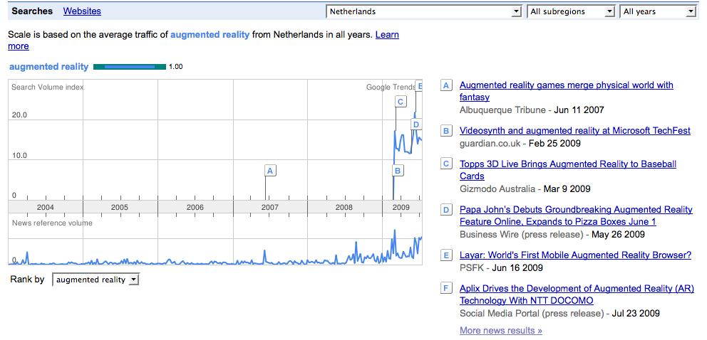 Google Trends for 'augmented reality' in the Netherlands