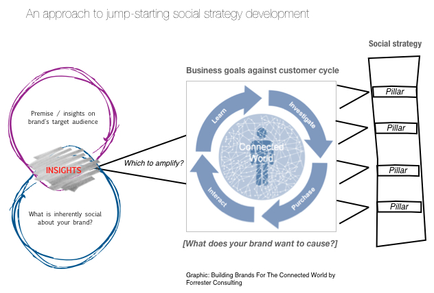 An approach to jump-start social strategy development