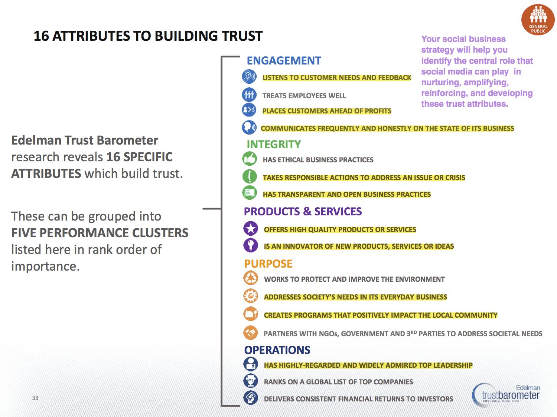 Edelman trust attributes