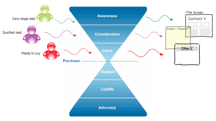 Content marketing and lead nurturing