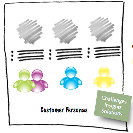 Social customer personas