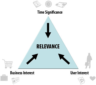 content strategy triangle of relevance by angie schottmuller