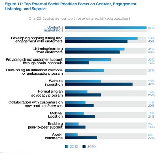 Content marketing is top priority in external social business