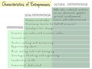 Characteristics of cultural entrepreneurs